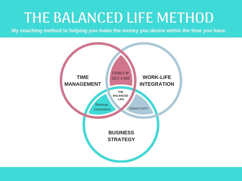 The Balanced Life Method.jpg