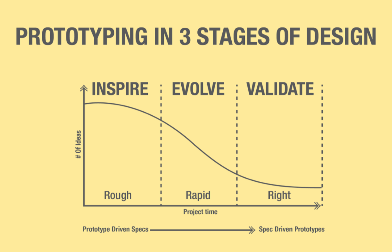 You can build a prototype at any point in a project to help inform design direction. This chart shows what kind of decisions can be informed by prototypes across a project timeline.