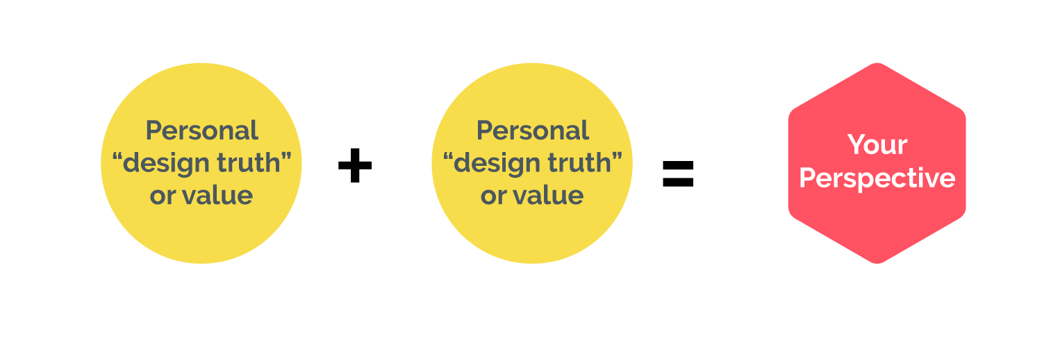 Your design perspective