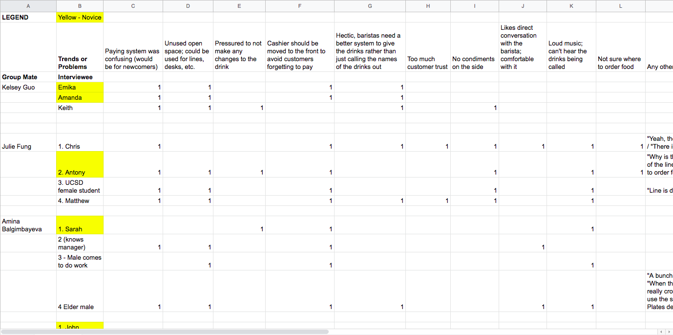 Click image for full interview trends spreadsheet!
