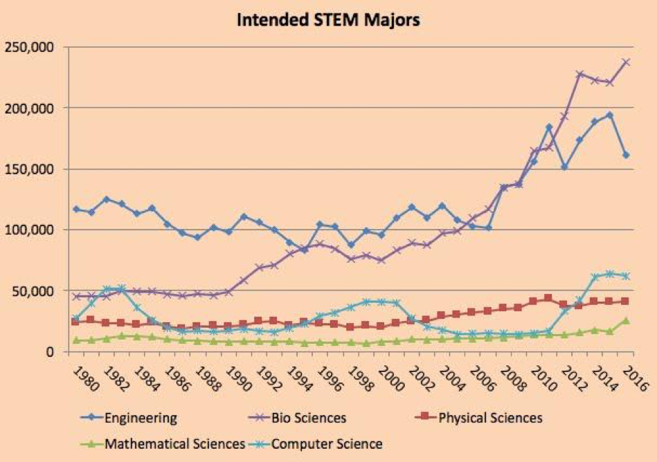 Figure 2:  Number of entering full-time first-year students at 4-year institutions intending to major in five core STEM disciplines.  Data from  The American Freshman , published by the Higher Education Research Institute.