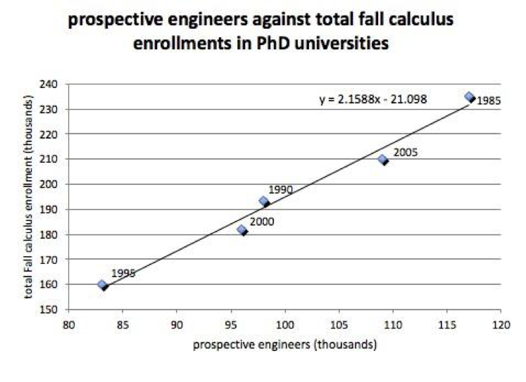 Figure 8:  Number of entering freshman intending to major in Engineering against total fall enrollment in all mainstream calculus (single and multi-variable).  Pearson's  r  = 0.99.