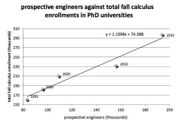 Figure 9:  Number of entering freshman intending to major in Engineering against total fall enrollment in all mainstream calculus (single and multi-variable).  Pearson's  r  = 0.97.