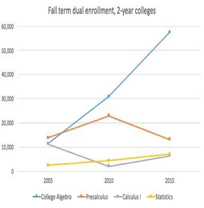 Figure 10:  Fall term dual enrollment at 2-year colleges.