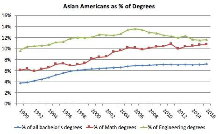 Figure 6. Asian Americans and Pacific Islanders as percentage of all bachelor's degrees and of bachelor's degrees in Mathematics or Statistics and in Engineering. Source: NCES.
