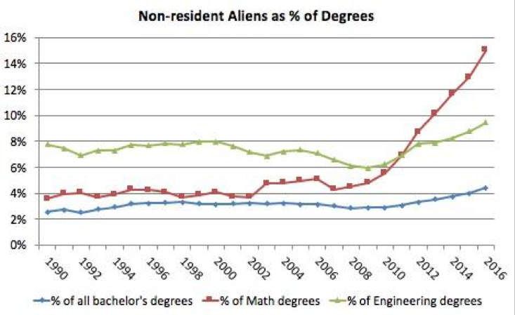 Figure 7. Non-resident aliens as percentage of all bachelor's degrees and of bachelor's degrees in Mathematics or Statistics and in Engineering. Source: NCES.