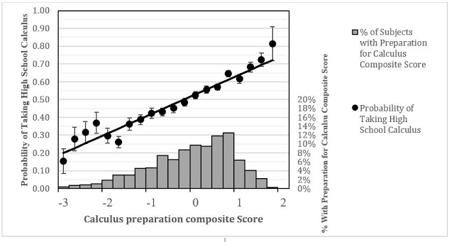 Figure 3 . Relationship between calculus preparation composite and probability of taking high school calculus. Source: Sadler and Sonnert 2018, page 313.