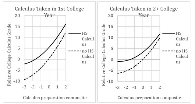 Figure 4 . Relationship between college calculus performance, high school preparation, taking high school calculus, and year taking calculus in college.