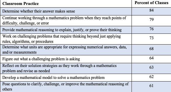 Table 1. Formal Advanced high school mathematics classes in which teachers report students engaging in various aspects of mathematical practices at least once a week.