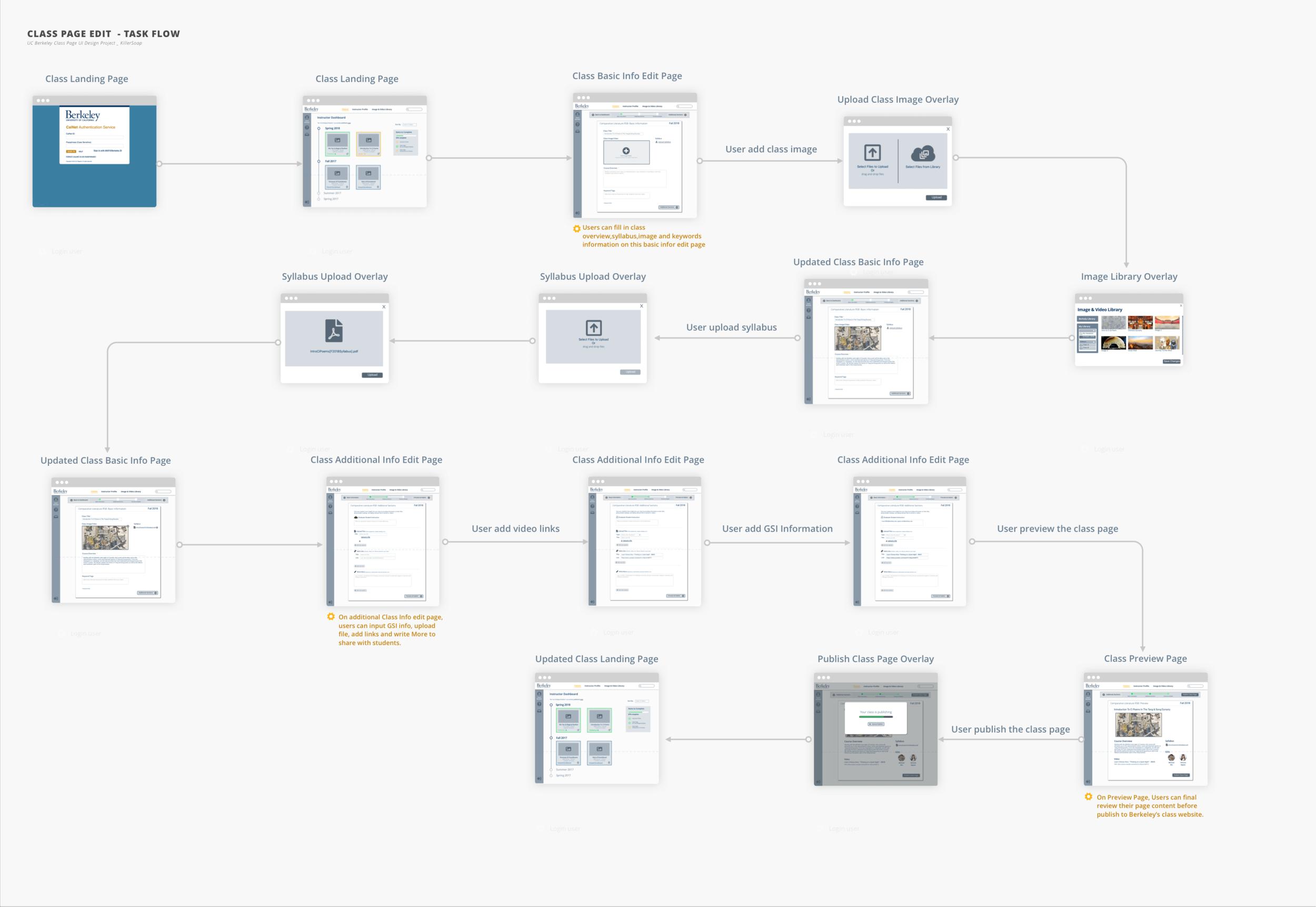 Class Edit Task Flow.png