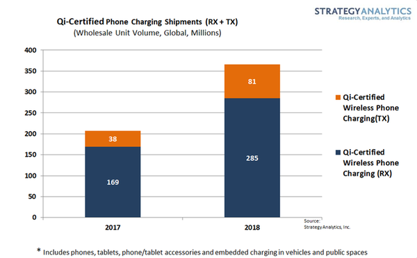 The Number of Qi Shipments nearly doubled in 2018, and it on track for the same in 2019.