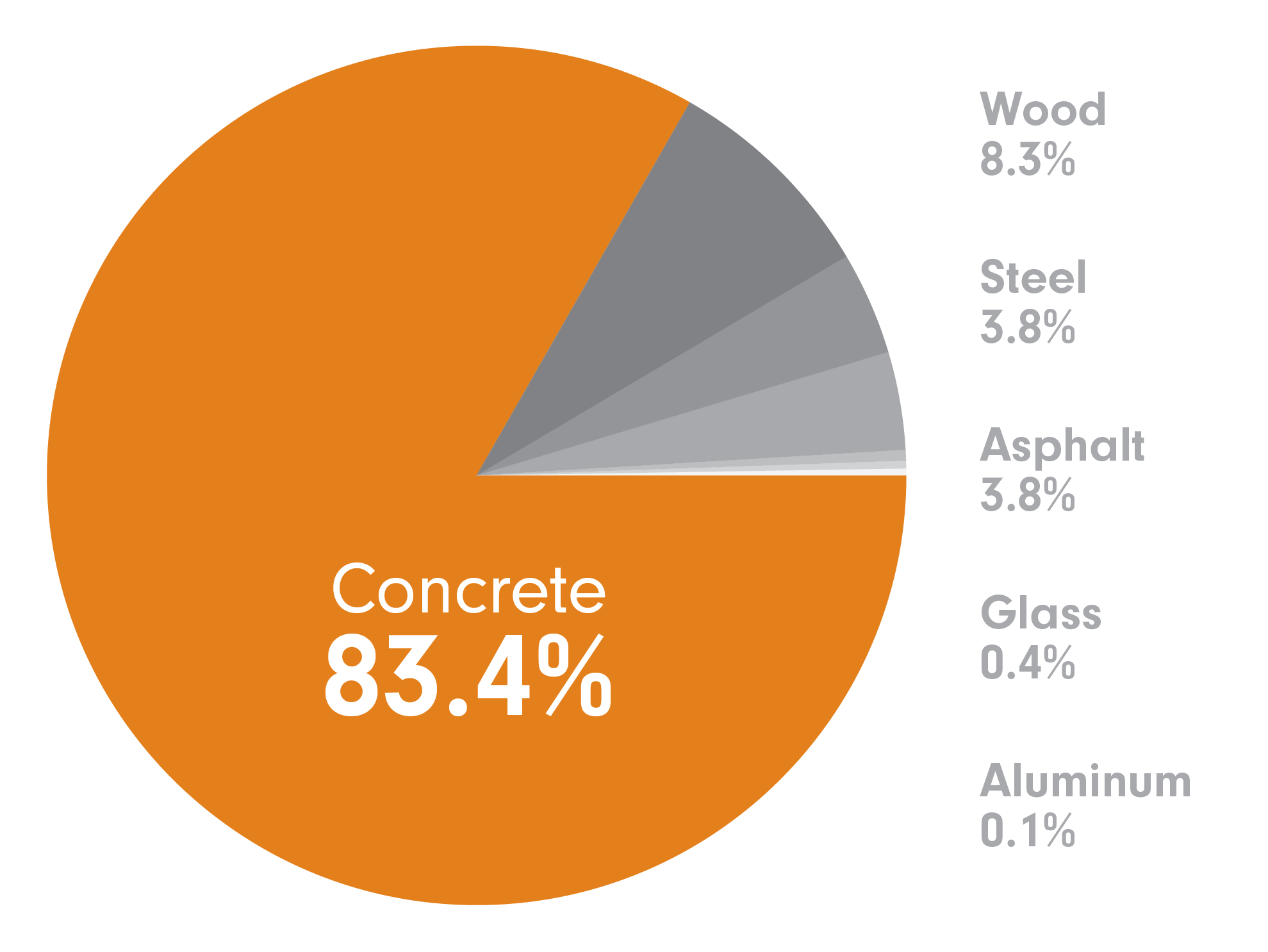 CarbonCure Concrete Impact Graph.png