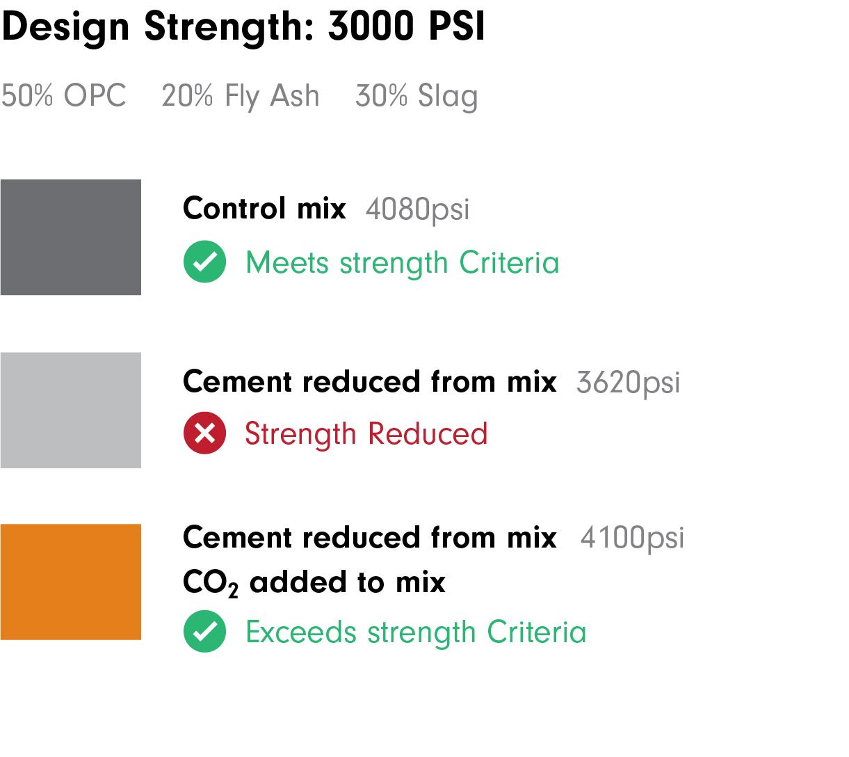 CarbonCure Concrete Strength Illustration-06.png