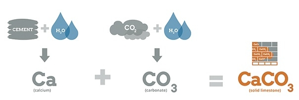 Using CO2 in Masonry - Chemistry.jpg