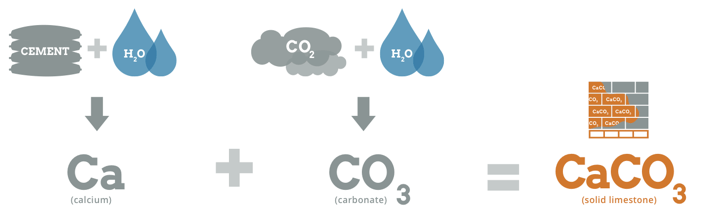 Description of the CarbonCure process where calcium from the cement reacts with carbonate from the CO2 to form solid calcium carbonate (similar to limestone).