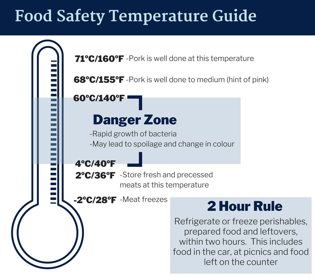 Food Safety Temperature Guide