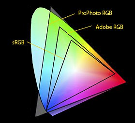 Everything outside the triangles is the visible spectrum of the human eye