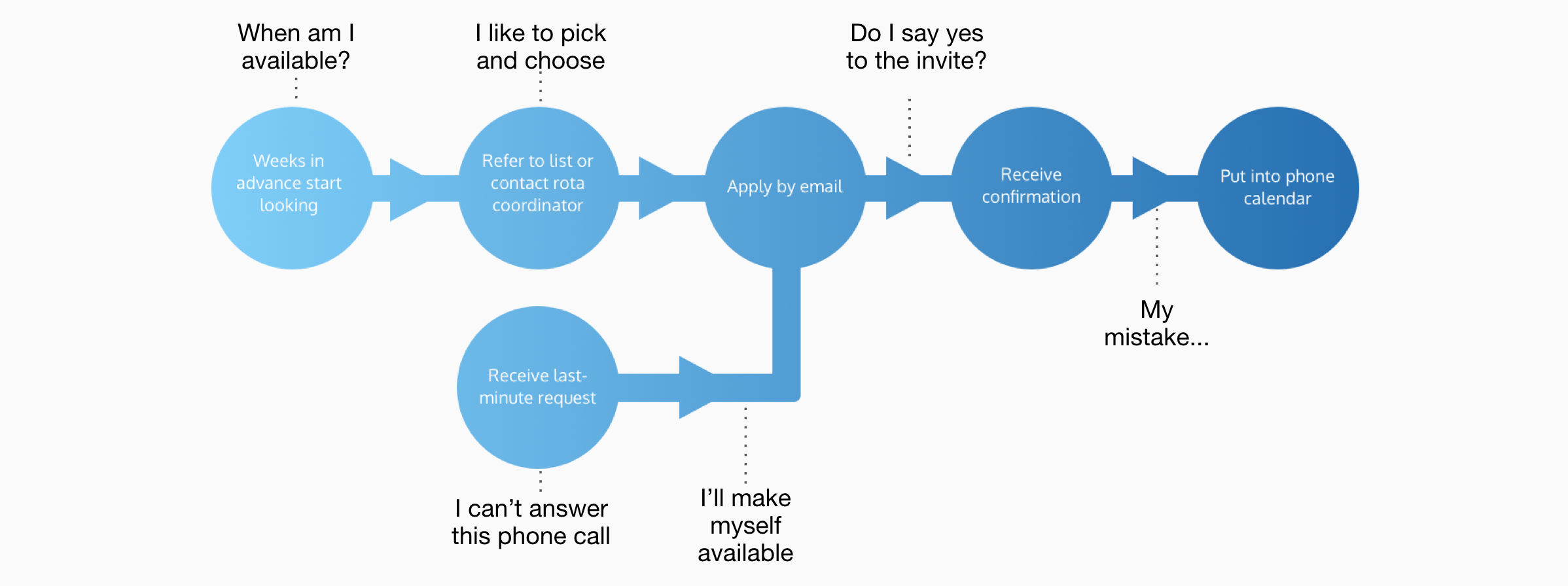 An experience map and user flow for a typical NHS bank shift booking process