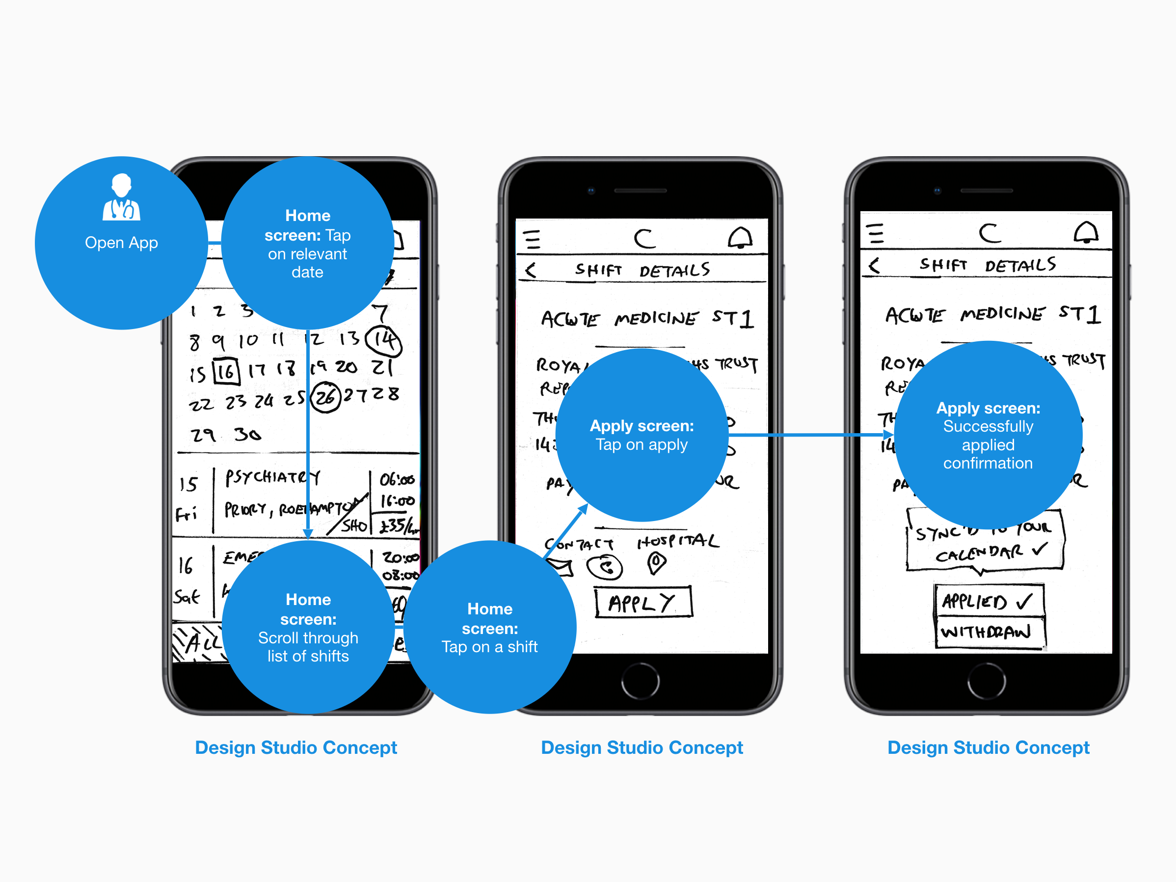 User flow - Alongside the prototype we produced a user flow, visualising the path and interactions users would take though the product to complete their tasks. In our case the flow was very streamlined, consisting of 6 steps.