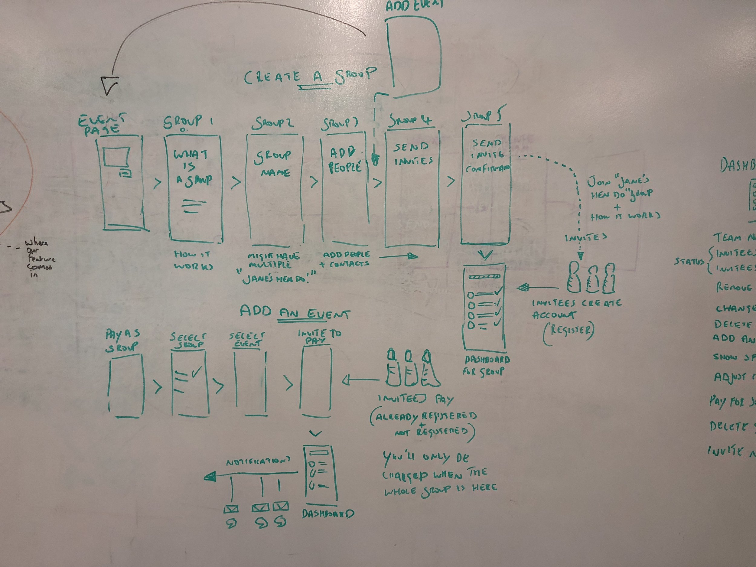 Wire flow - The wire flows are a series of rough screens that represent the user's path though the application and task completion. This ensures that all the screens needed for a paper prototype are accounted for—and in this instance that the solution integrates meaningfully with current product.