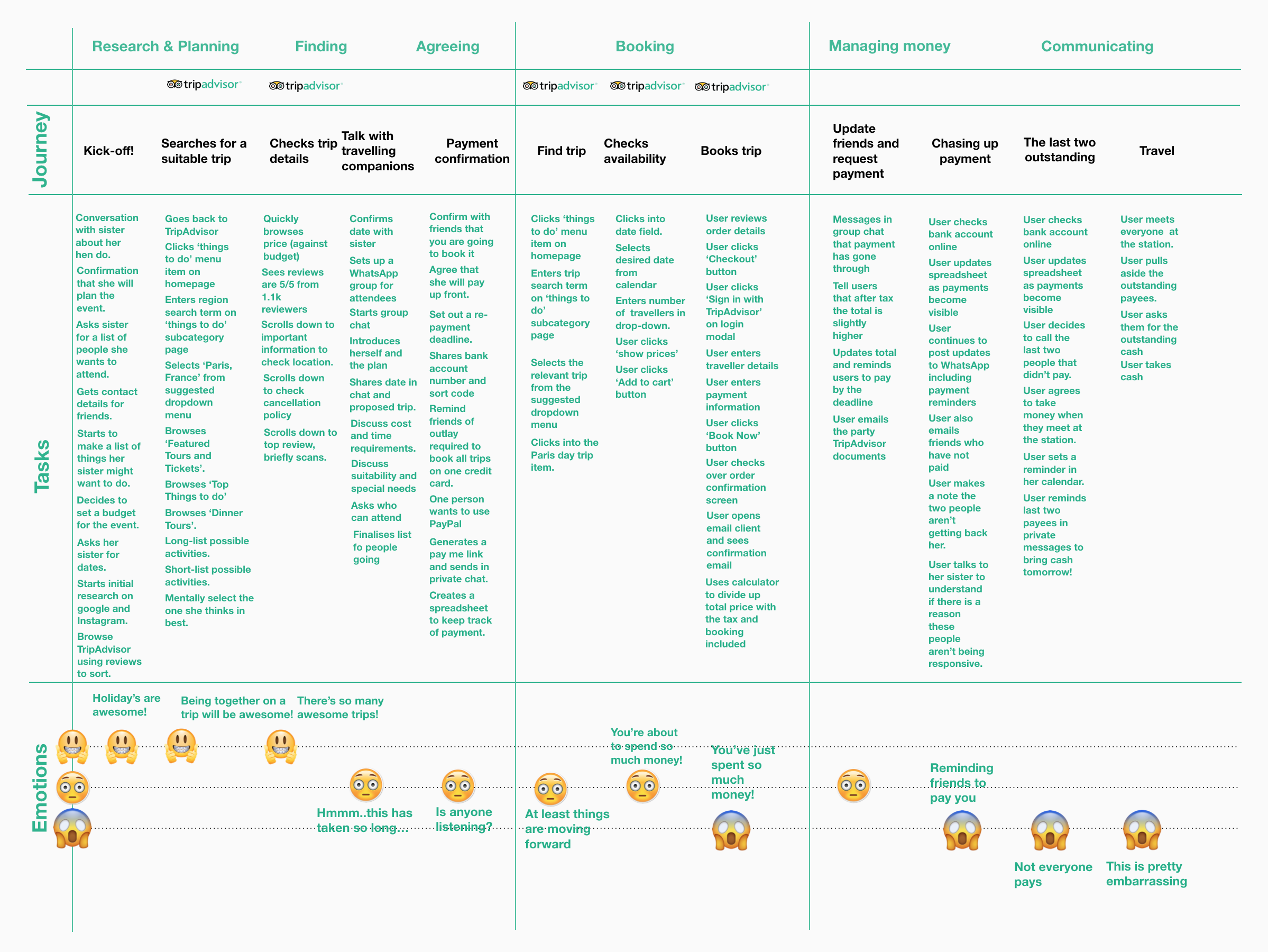 Mapping the user journey - Having completed our full research we found that we needed to revisit the experience map and add in additional tasks across each phase of the user journey. For example we found it was very typical that users would set up a WhatsApp group for the party to build consensus in the Finding/Agreeing phases.