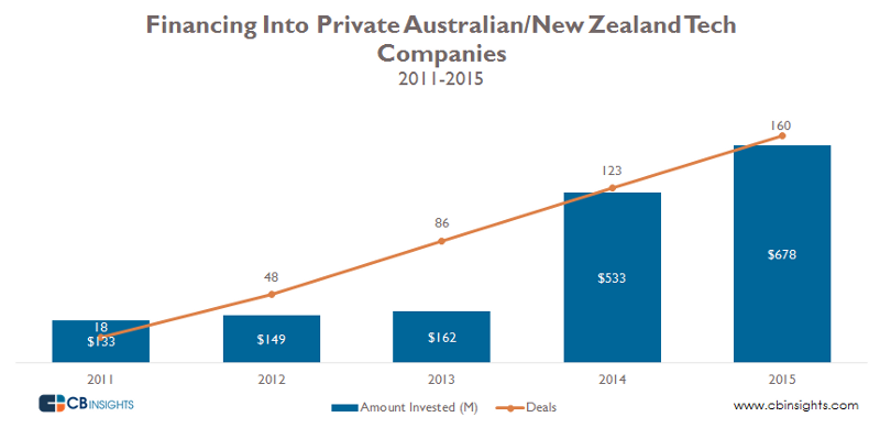 CB Insights of Australia and New Zealand
