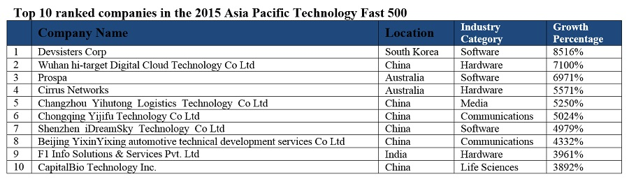 Top 10 Ranked Companies in 2015 Asia Pacific