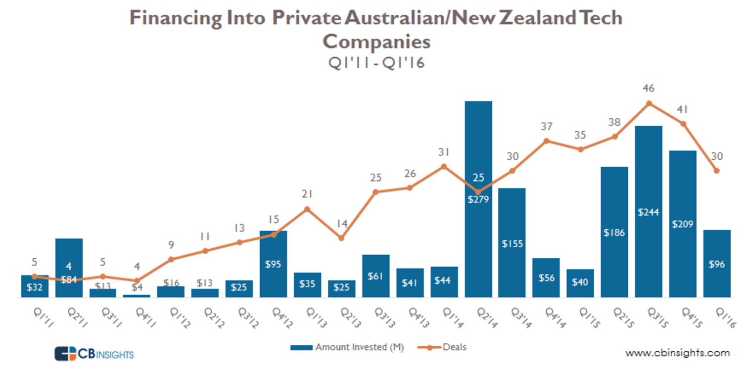 CB insights graph on investing in New Zealand and Australia
