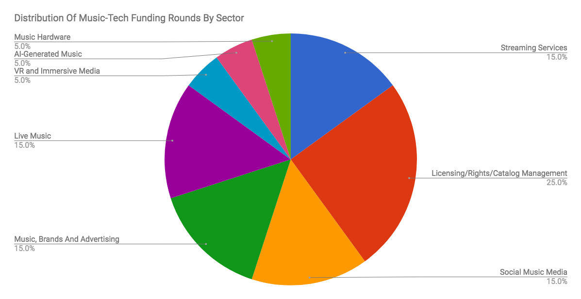 music tech funding by sector