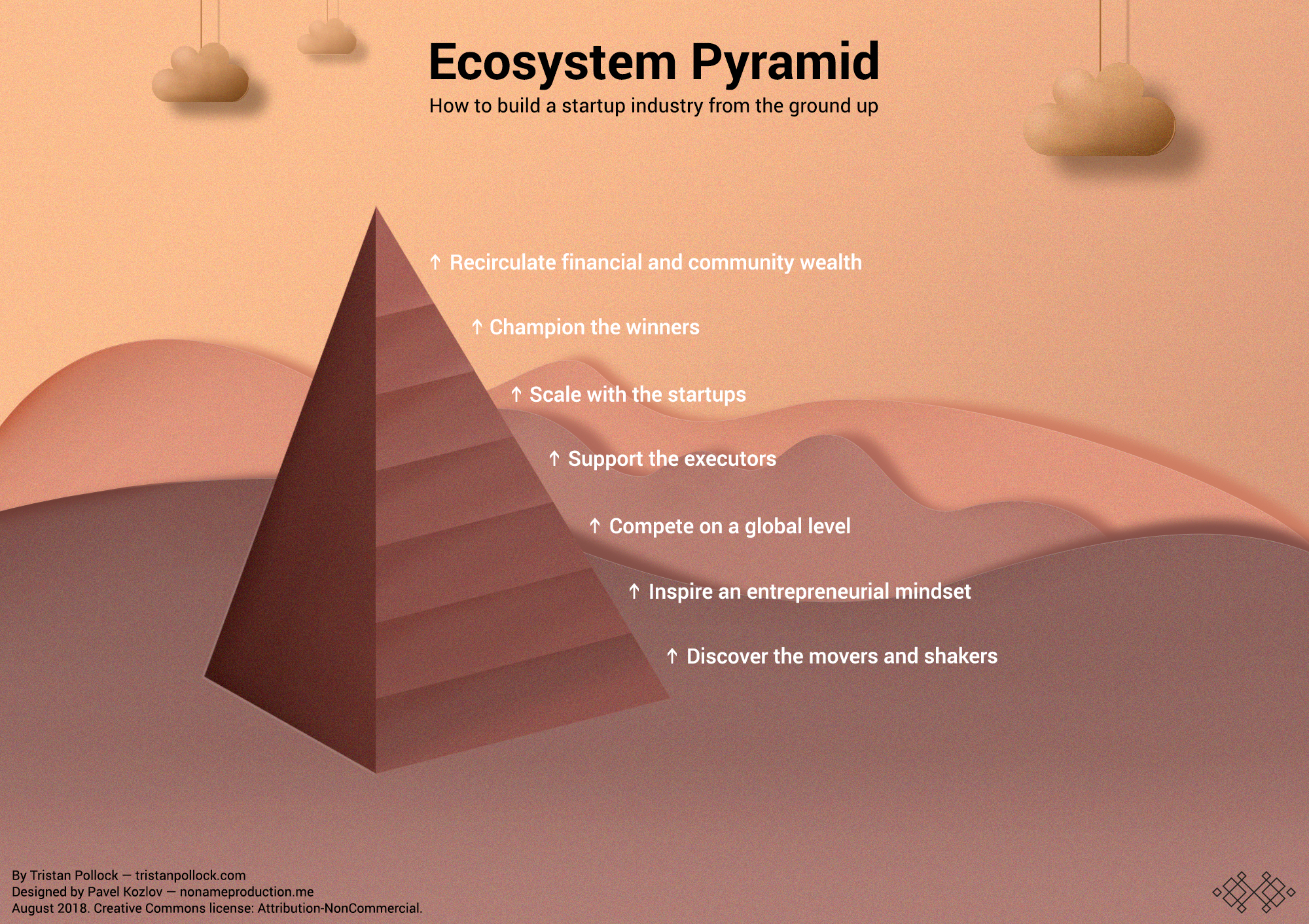 Startup Ecosystem Pyramid and how to grow an ecosystem