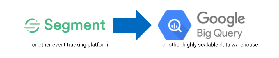Segment to big query.png