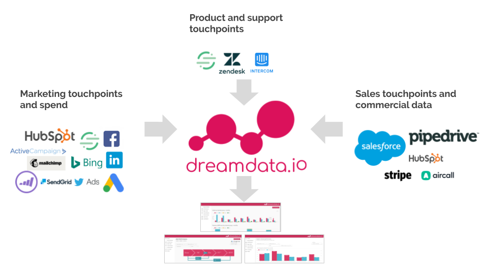 Introduction to B2B attribution and revenue analytics - Dreamdata.io (4).png