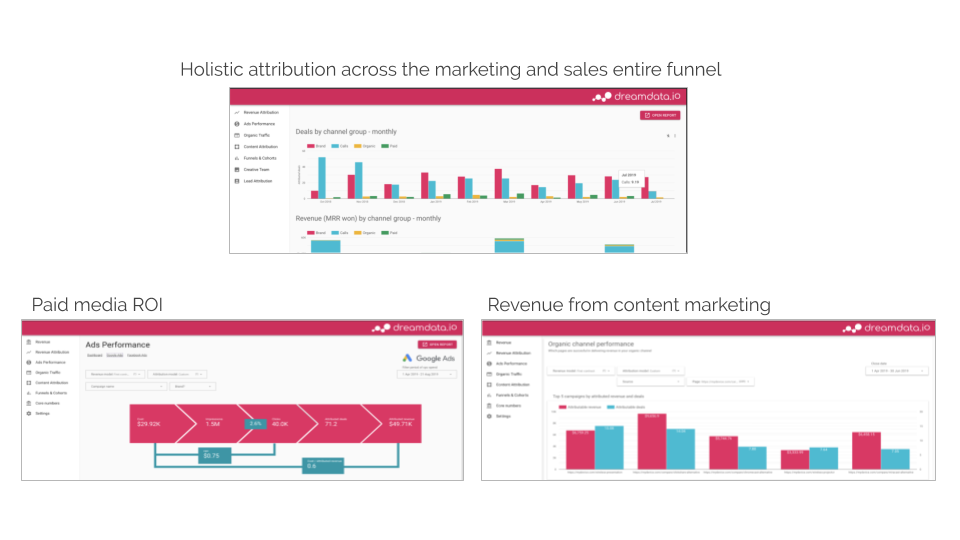 Introduction to B2B attribution and revenue analytics - Dreamdata.io (5).png