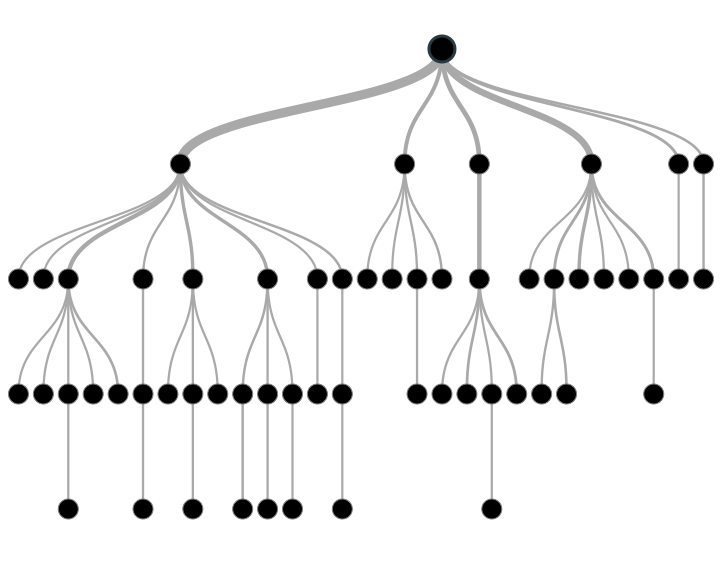 An example of a generic decision tree.