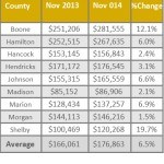 Homes sales graphic
