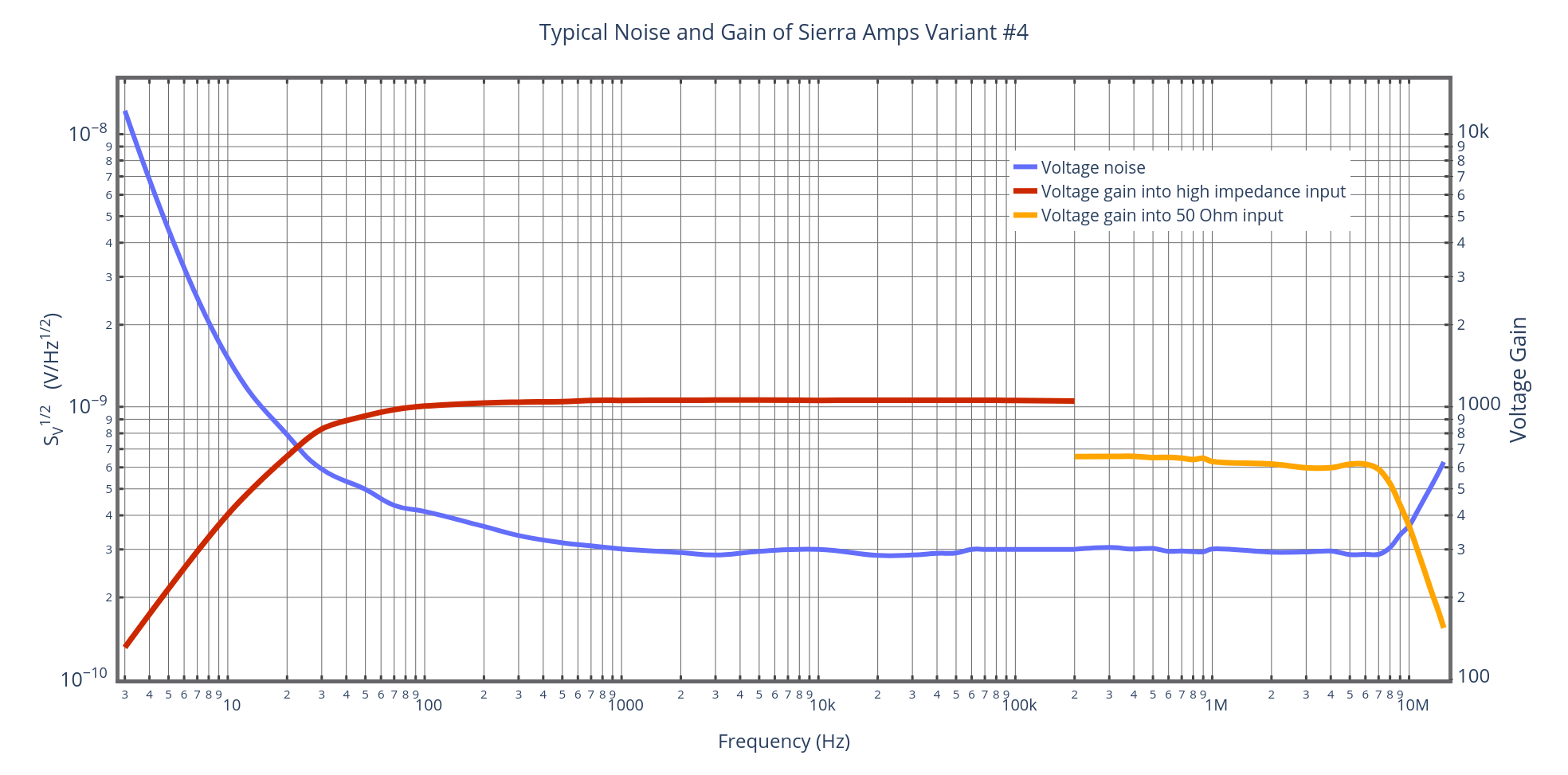 Measured noise and gain of SA1 Variant #4