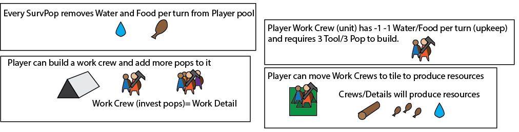 The Work Crew is a unit that is able to produce resources on a tile - this helps us reinforce the core mechanic of ownership as well as support the general upkeep of units, thus helping the player continue owning or converting more tiles through more resources/units/advantages.