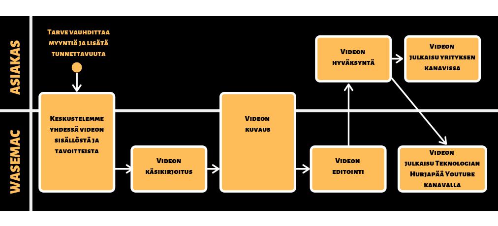 video prosessi rajattu.png