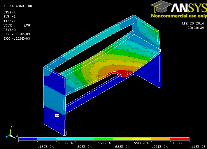 ANSYS Displacement Results