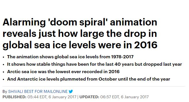 Alarming 'doom spiral' animation reveals just how large the drop in global sea ice levels were in 2016 - Shivali Best, DAILY MAIL ONLINE, Jan. 6, 2017Featuring one of Kevin's sea ice spiral animations.