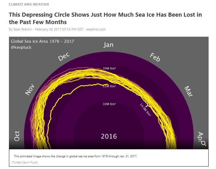 This Depressing Circle Shows Just How Much Sea Ice Has Been Lost in the Past Few Months - By Sean Breslin, THE WEATHER CHANNEL, Feb. 2, 2017Featuring one of Kevin's sea ice spiral animations.