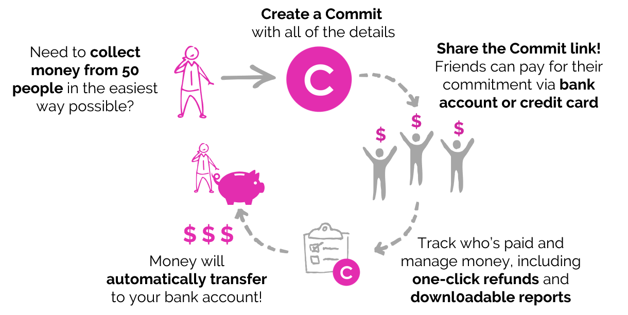 Already know how much money you need to collect? - Log into Commitand create a new Commit, customizing the description, details, cost, and timing for people to pay up. Then easily share with your friends and start collecting money!