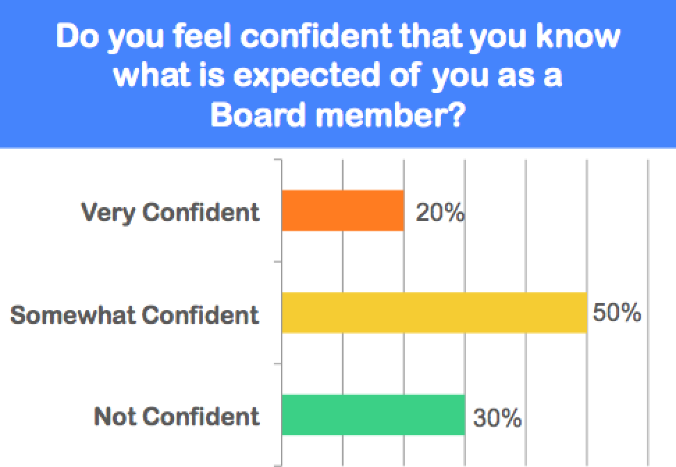 We survey and interview Board members about their experiences, expectations and satisfaction; then recommend steps to achieve a stronger, more engaged and more effective Board.