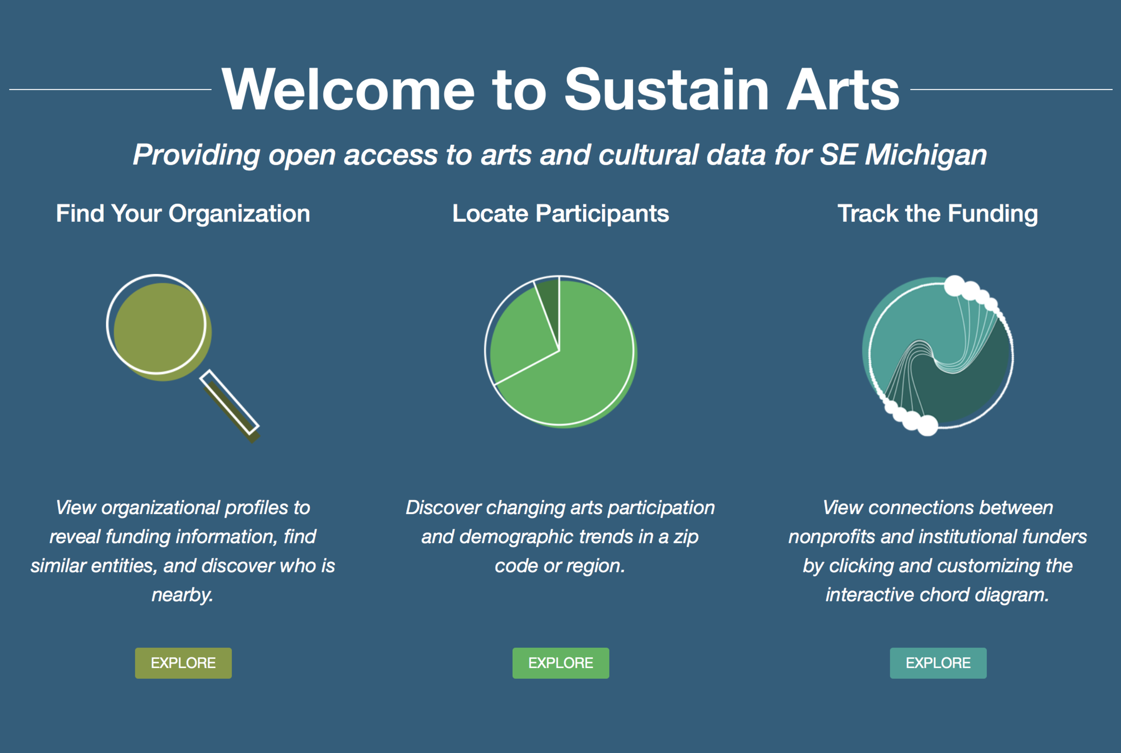 Sustain Artsat Harvard University -