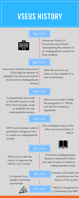 VSEUS History Timeline.png