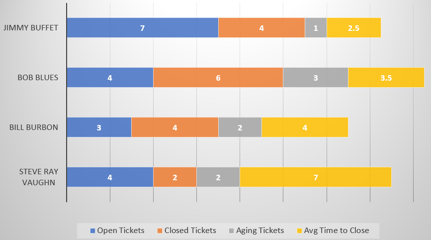 Rank your employees by how they are performing. If you use iceQ's Ticket Engine, you can easily see who is working hard and who needs help.