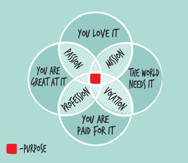 Richard-Wynn-Purpose-of-purpose-FutureYou-executive-recruitment-2.jpg