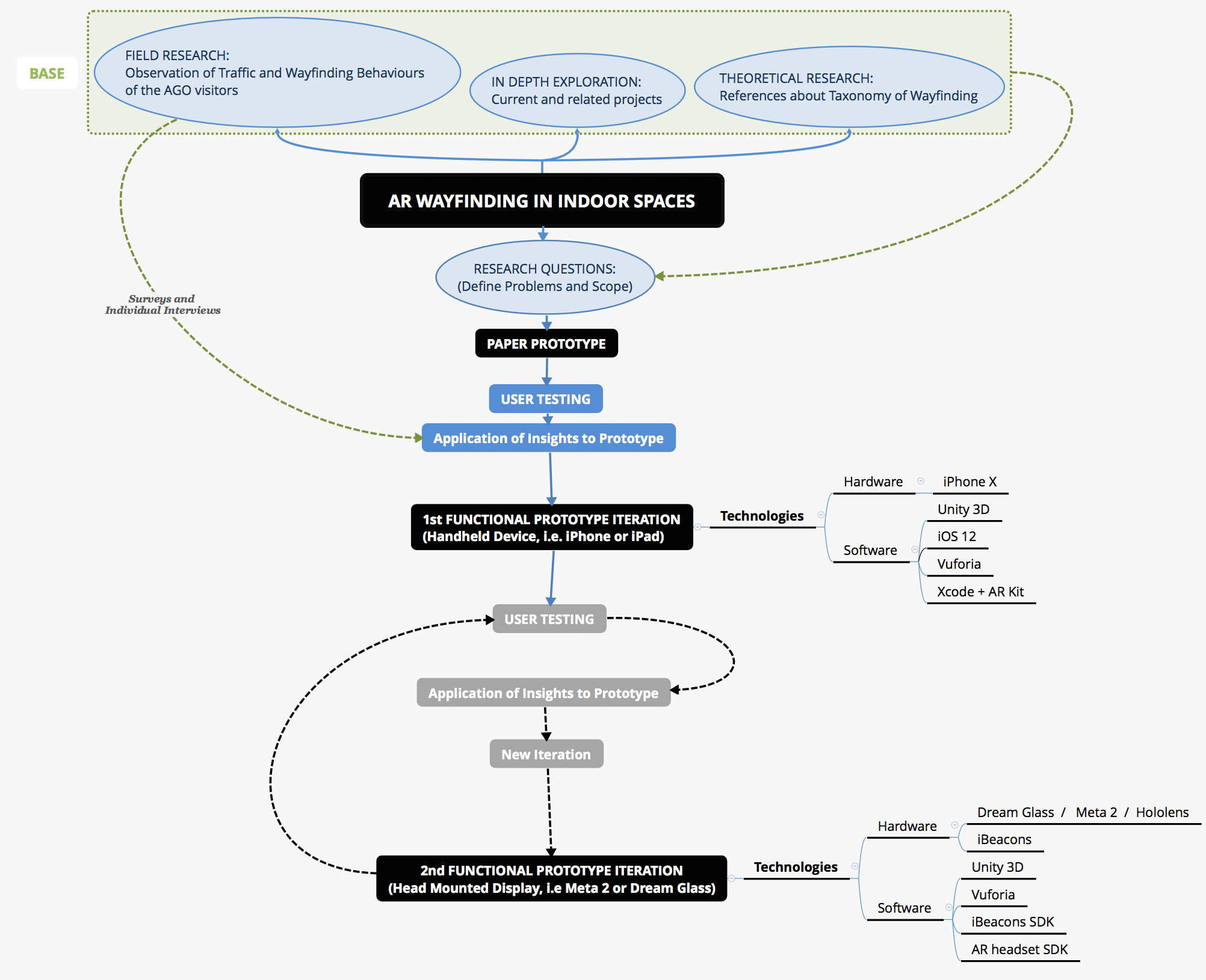 Mind mapping the process of the whole thesis project and research.