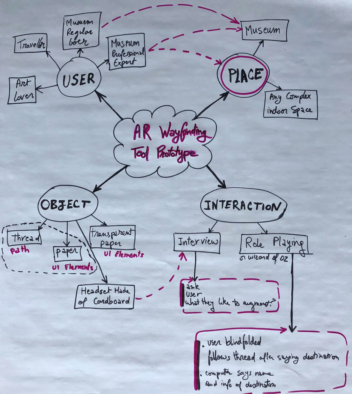 Mind mapping the prototype creation: Definding the 4 elements of the prototype:USER / PLACE / OBJECT /INTERACTION