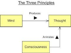 three-principles-1.jpg